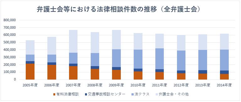 弁護士会等における法律相談件数の推移(全弁護士会)詳細